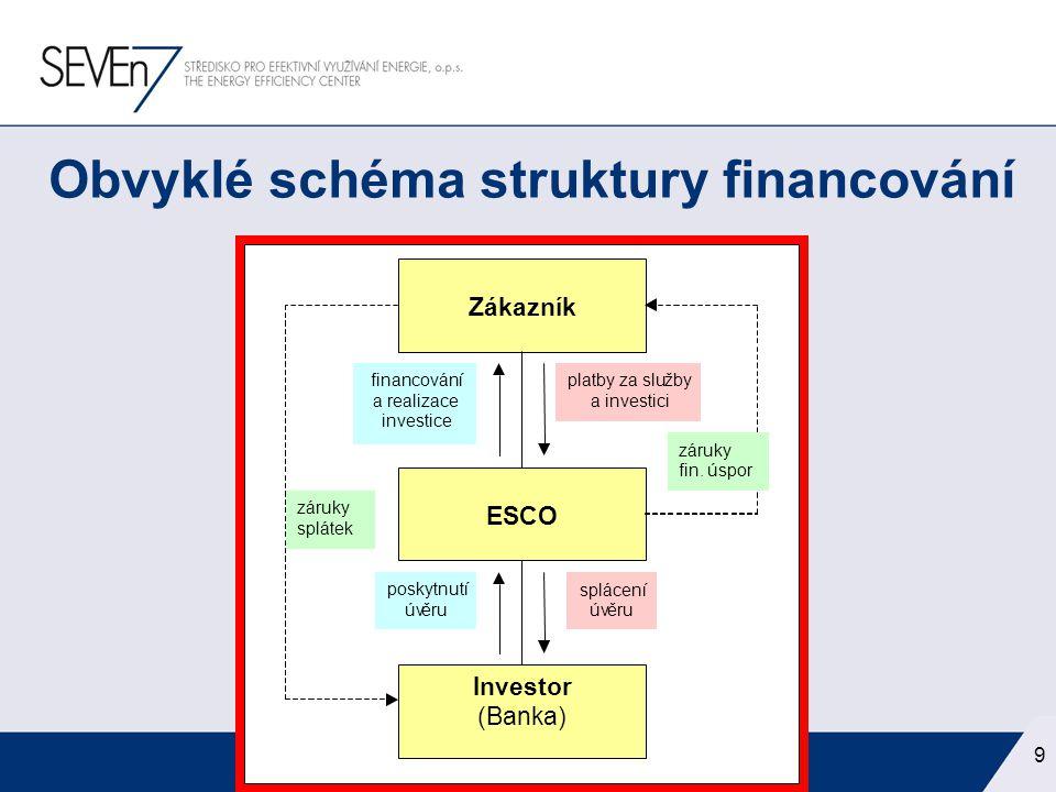 již dlouhá doba existence –první projekt řešený metodou EPC – v roce 1993 –celkem 150 až 200 realizovaných projektů –investiční prostředky v objemu přes 3 miliardy Kč –celkové úspory lze odhadnout ve výši 800 TJ Energetické služby v České republice 10