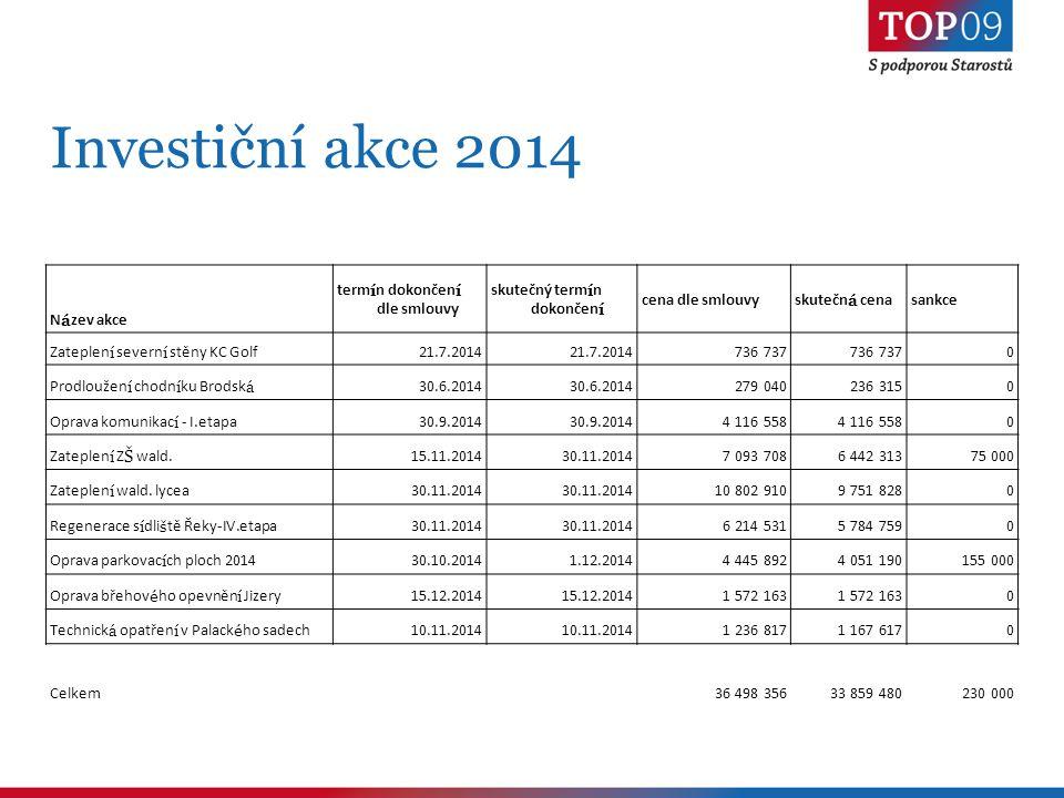 Investiční akce 2014 N á zev akce term í n dokončen í dle smlouvy skutečný term í n dokončen í cena dle smlouvyskutečn á cenasankce Zateplen í severn