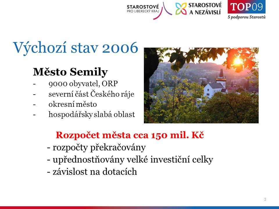 3 Výchozí stav 2006 Město Semily -9000 obyvatel, ORP -severní část Českého ráje -okresní město -hospodářsky slabá oblast Rozpočet města cca 150 mil.