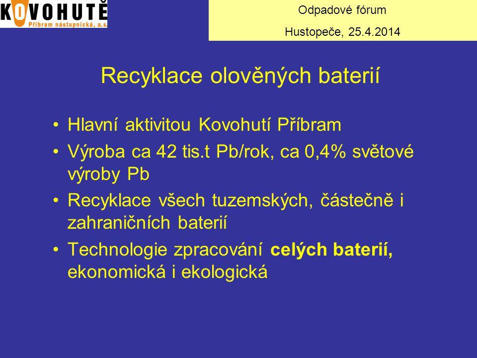Recyklace olověných baterií Hlavní aktivitou Kovohutí Příbram Výroba ca 42 tis.t Pb/rok, ca 0,4% světové výroby Pb Recyklace všech tuzemských, částečn