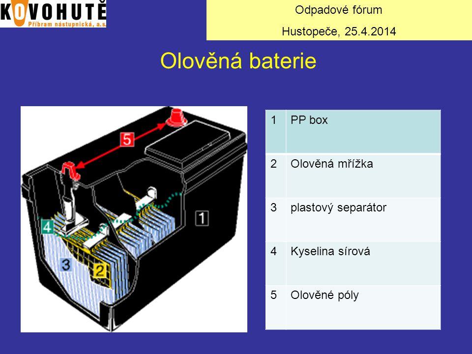 1PP box 2Olověná mřížka 3plastový separátor 4Kyselina sírová 5Olověné póly Olověná baterie Odpadové fórum Hustopeče, 25.4.2014