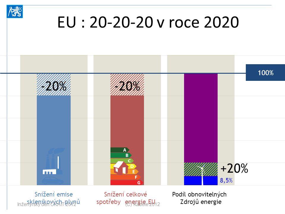 EU : 20-20-20 v roce 2020 Snížení emise skleníkových plynů Snížení celkové spotřeby energie EU Podíl obnovitelných Zdrojů energie -20% 100% +20% 8,5%