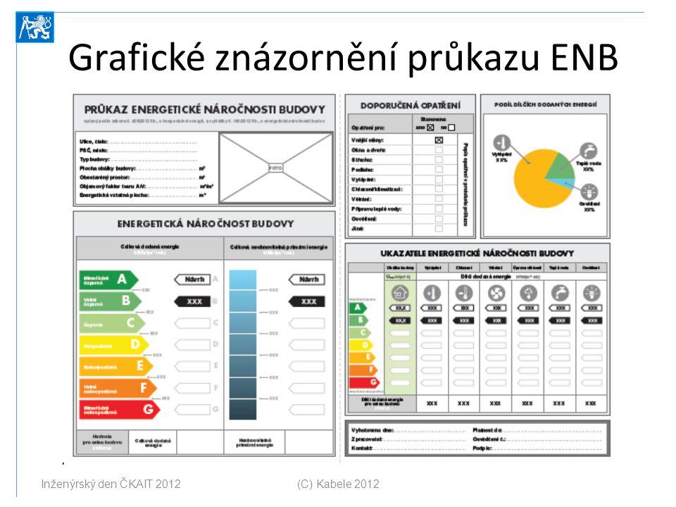 Grafické znázornění průkazu ENB Inženýrský den ČKAIT 2012 (C) Kabele 2012