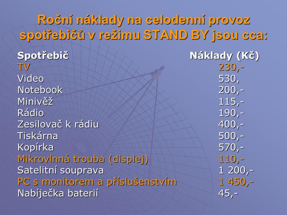 Roční náklady na celodenní provoz spotřebičů v režimu STAND BY jsou cca: Spotřebič Náklady (Kč) TV 230,- Video 530, Notebook 200,- Minivěž 115,- Rádio 190,- Zesilovač k rádiu 400,- Tiskárna 500,- Kopírka570,- Mikrovlnná trouba (displej)110,- Satelitní souprava1 200,- PC s monitorem a příslušenstvím1 450,- Nabíječka baterií45,-
