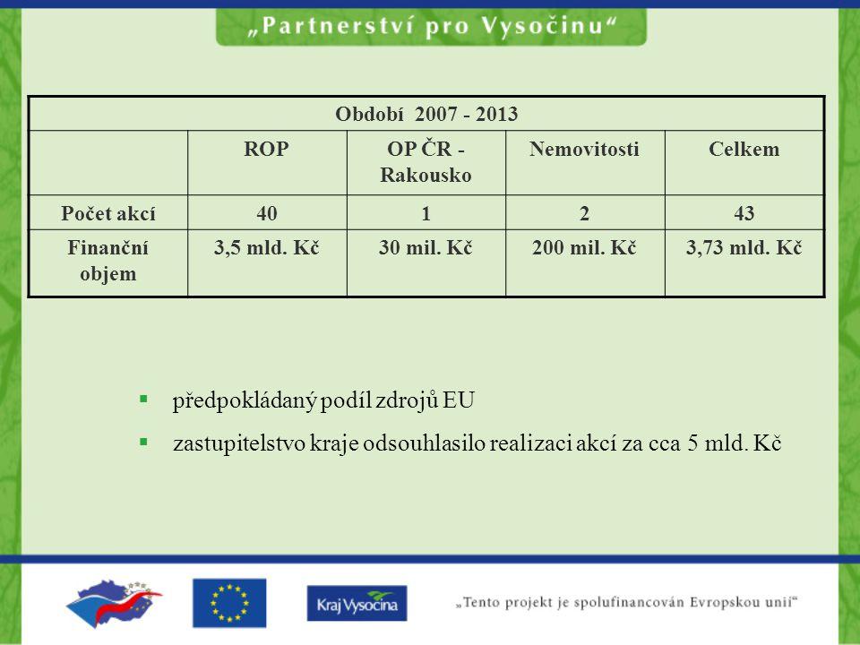 Období 2007 - 2013 ROPOP ČR - Rakousko NemovitostiCelkem Počet akcí401243 Finanční objem 3,5 mld.