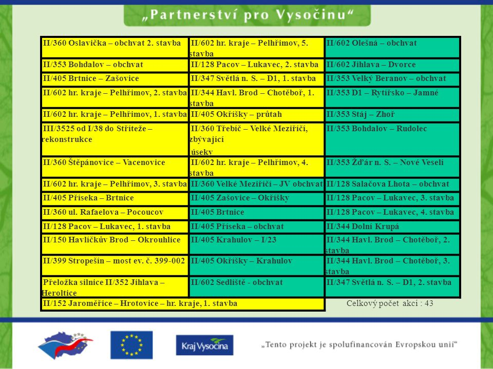 II/360 Oslavička – obchvat 2.stavba II/602 hr. kraje – Pelhřimov, 5.