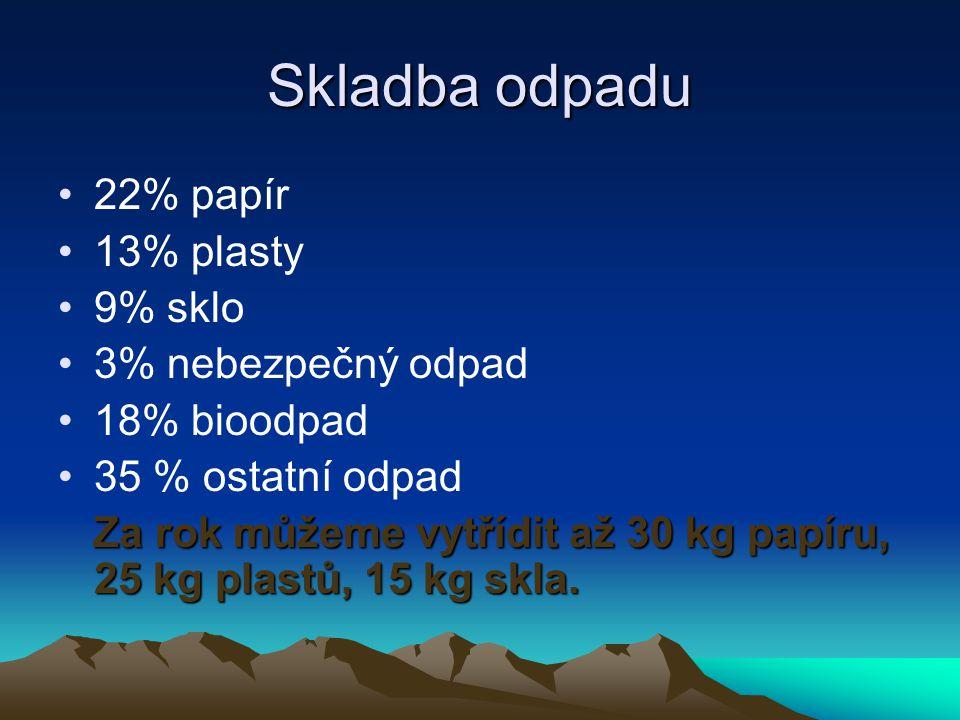 Skladba odpadu 22% papír 13% plasty 9% sklo 3% nebezpečný odpad 18% bioodpad 35 % ostatní odpad Za rok můžeme vytřídit až 30 kg papíru, 25 kg plastů,