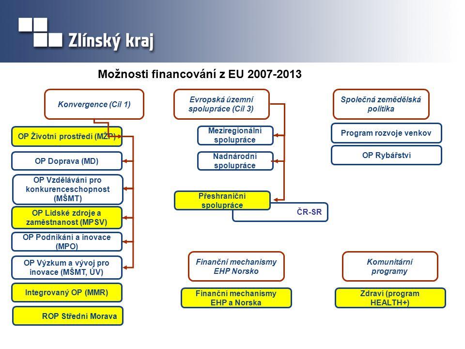Konvergence (Cíl 1) Evropská územní spolupráce (Cíl 3) OP Životní prostředí (MŽP) OP Doprava (MD) OP Lidské zdroje a zaměstnanost (MPSV) OP Podnikání a inovace (MPO) OP Výzkum a vývoj pro inovace (MŠMT, ÚV) ROP Střední Morava Integrovaný OP (MMR) Meziregionální spolupráce Nadnárodní spolupráce ČR-SR Přeshraniční spolupráce Program rozvoje venkov Společná zemědělská politika Možnosti financování z EU 2007-2013 Komunitární programy Zdraví (program HEALTH+) OP Rybářství Finanční mechanismy EHP Norsko Finanční mechanismy EHP a Norska OP Vzdělávání pro konkurenceschopnost (MŠMT)