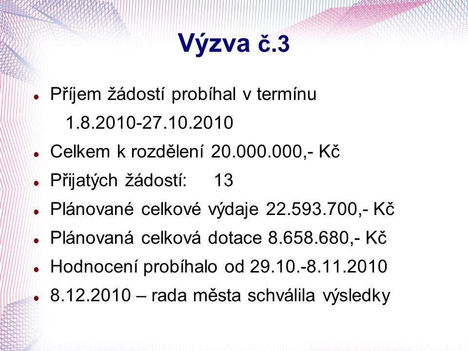 Výzva č.3 Příjem žádostí probíhal v termínu 1.8.2010-27.10.2010 Celkem k rozdělení 20.000.000,- Kč Přijatých žádostí:13 Plánované celkové výdaje 22.59