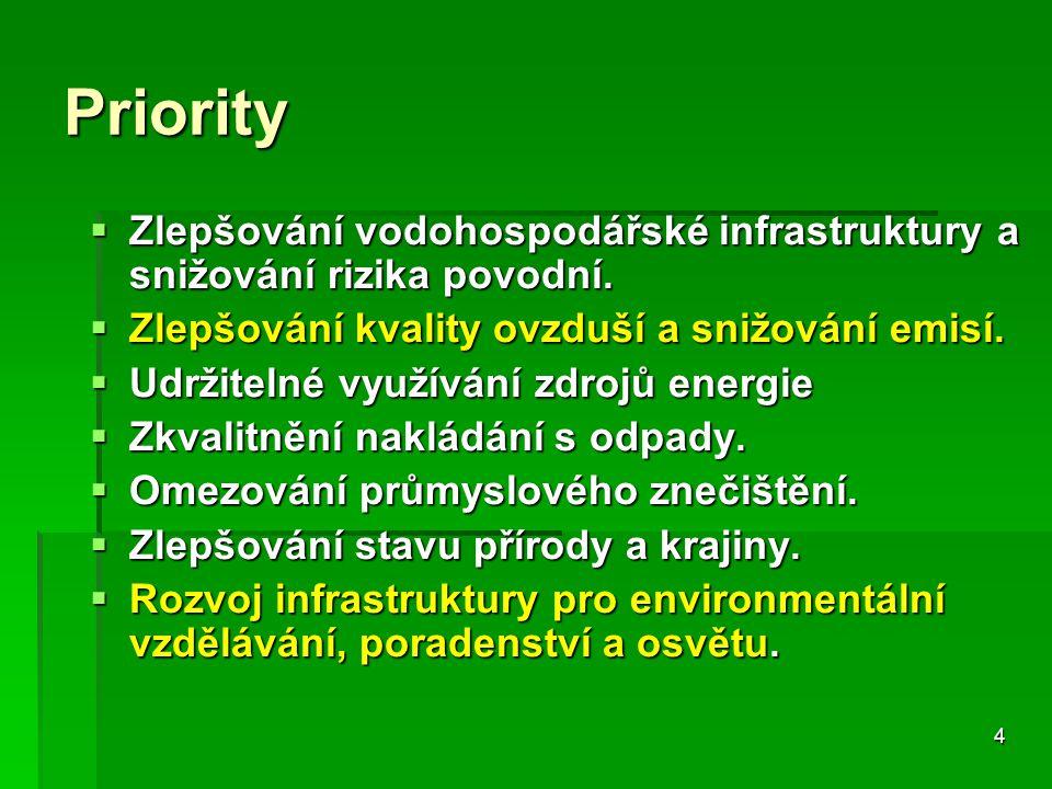4 Priority  Zlepšování vodohospodářské infrastruktury a snižování rizika povodní.  Zlepšování kvality ovzduší a snižování emisí.  Udržitelné využív