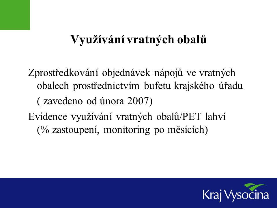 Zajištění spolufinancování šetrného přístupu krajského úřadu/kraje k ŽP Projekt kraje Vysočina se společností EKO-KOM, a.s.