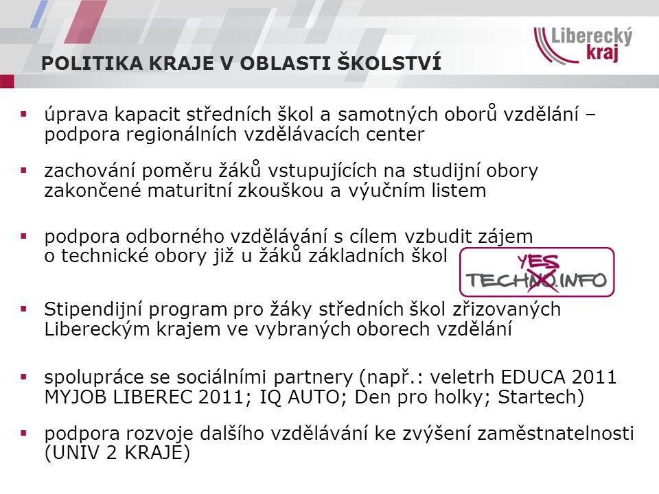  úprava kapacit středních škol a samotných oborů vzdělání – podpora regionálních vzdělávacích center  zachování poměru žáků vstupujících na studijní obory zakončené maturitní zkouškou a výučním listem  podpora odborného vzdělávání s cílem vzbudit zájem o technické obory již u žáků základních škol  Stipendijní program pro žáky středních škol zřizovaných Libereckým krajem ve vybraných oborech vzdělání  spolupráce se sociálními partnery (např.: veletrh EDUCA 2011 MYJOB LIBEREC 2011; IQ AUTO; Den pro holky; Startech)  podpora rozvoje dalšího vzdělávání ke zvýšení zaměstnatelnosti (UNIV 2 KRAJE) POLITIKA KRAJE V OBLASTI ŠKOLSTVÍ