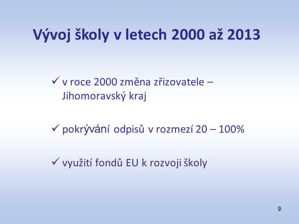 v roce 2000 změna zřizovatele – Jihomoravský kraj pokr ýván í odpisů v rozmezí 20 – 100% využití fondů EU k rozvoji školy 9 Vývoj školy v letech 2000