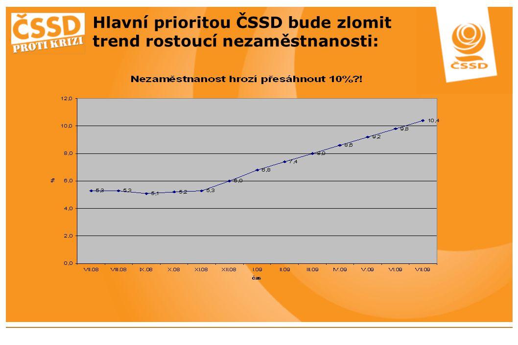 Hlavní prioritou ČSSD bude zlomit trend rostoucí nezaměstnanosti: