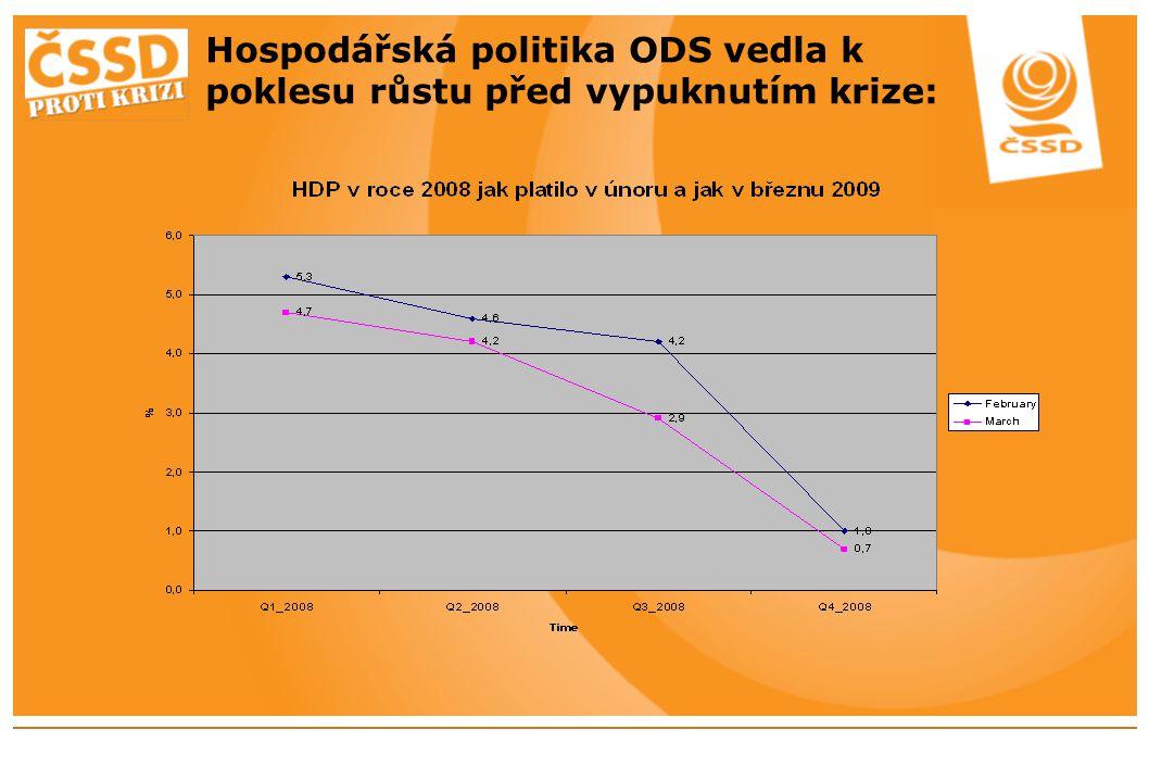 Hospodářská politika ODS vedla k poklesu růstu před vypuknutím krize: