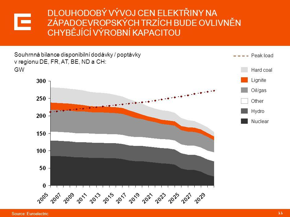 11 DLOUHODOBÝ VÝVOJ CEN ELEKTŘINY NA ZÁPADOEVROPSKÝCH TRZÍCH BUDE OVLIVNĚN CHYBĚJÍCÍ VÝROBNÍ KAPACITOU Hard coal Lignite Oil/gas Other Hydro Nuclear P