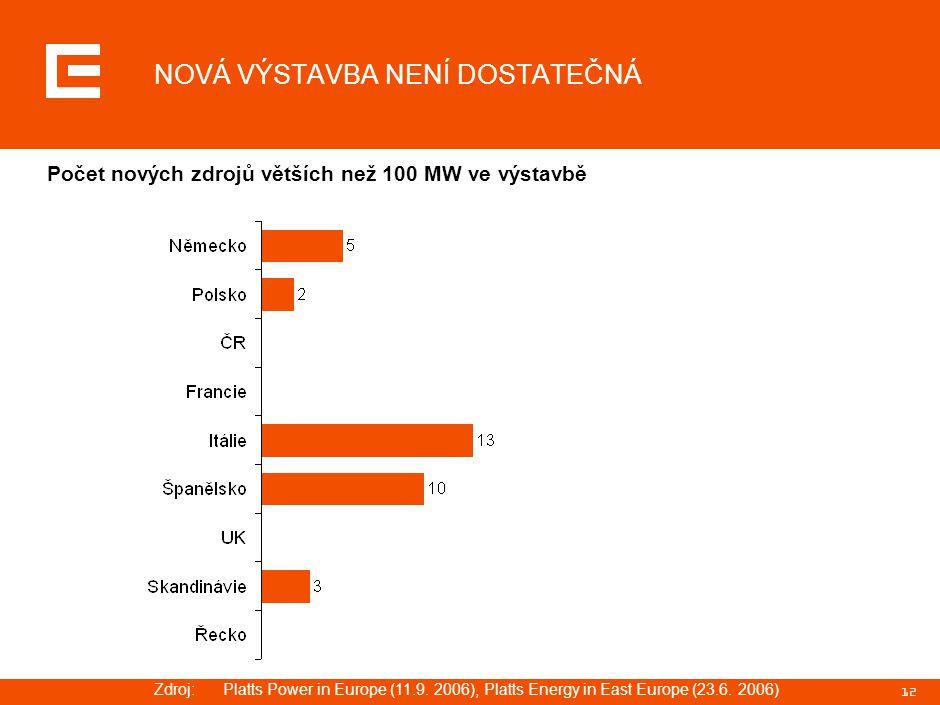 12 NOVÁ VÝSTAVBA NENÍ DOSTATEČNÁ Počet nových zdrojů větších než 100 MW ve výstavbě Zdroj:Platts Power in Europe (11.9. 2006), Platts Energy in East E