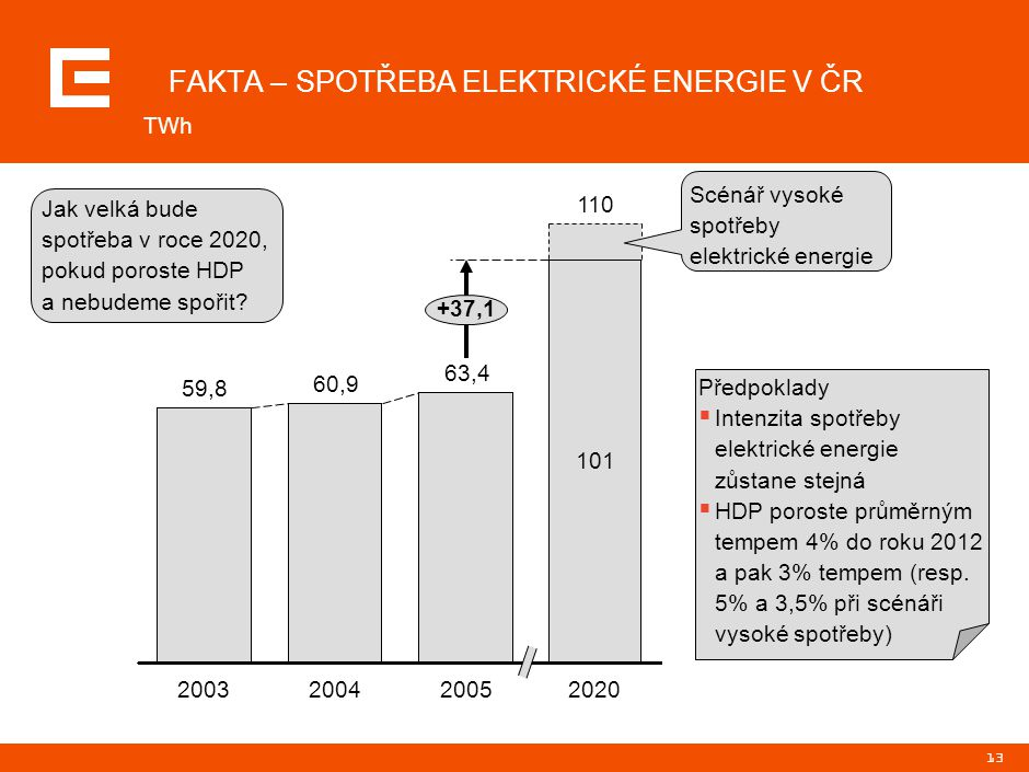 13 59,8 2003 60,9 2004 63,4 2005 FAKTA – SPOTŘEBA ELEKTRICKÉ ENERGIE V ČR TWh Jak velká bude spotřeba v roce 2020, pokud poroste HDP a nebudeme spořit