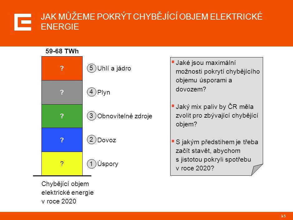 15 JAK MŮŽEME POKRÝT CHYBĚJÍCÍ OBJEM ELEKTRICKÉ ENERGIE ? Uhlí a jádro Chybějící objem elektrické energie v roce 2020 59-68 TWh ? ? ? ? Úspory Dovoz O