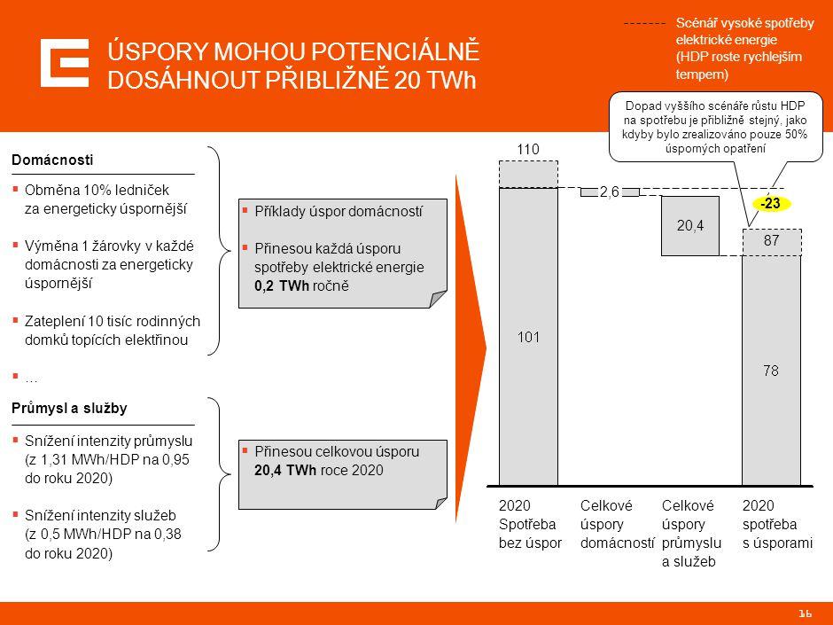 16 ÚSPORY MOHOU POTENCIÁLNĚ DOSÁHNOUT PŘIBLIŽNĚ 20 TWh Scénář vysoké spotřeby elektrické energie (HDP roste rychlejším tempem)  Obměna 10% ledniček z