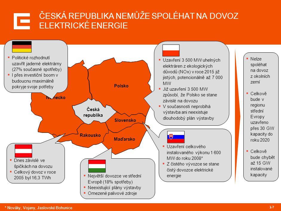 17 ČESKÁ REPUBLIKA NEMŮŽE SPOLÉHAT NA DOVOZ ELEKTRICKÉ ENERGIE  Nelze spoléhat na dovoz z okolních zemí  Celkově bude v regionu střední Evropy uzavř