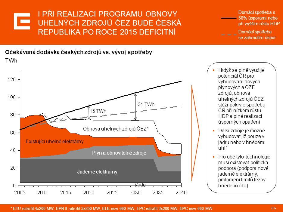 21 I PŘI REALIZACI PROGRAMU OBNOVY UHELNÝCH ZDROJŮ ČEZ BUDE ČESKÁ REPUBLIKA PO ROCE 2015 DEFICITNÍ Plyn a obnovitelné zdroje Jaderné elektrárny Existu