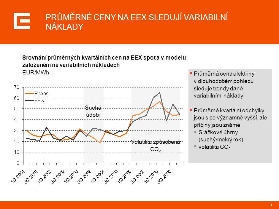 3 Volatilita způsobená CO 2 PRŮMĚRNÉ CENY NA EEX SLEDUJÍ VARIABILNÍ NÁKLADY  Průměrná cena elektřiny v dlouhodobém pohledu sleduje trendy dané variab