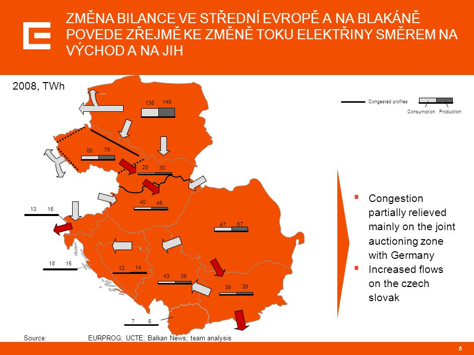 8 Source:EURPROG; UCTE; Balkan News; team analysis 66 79 70 74 28 30 40 45 1315 1815 12 14 76 39 4339 138 146 ConsumptionProduction 57 67 ZMĚNA BILANC