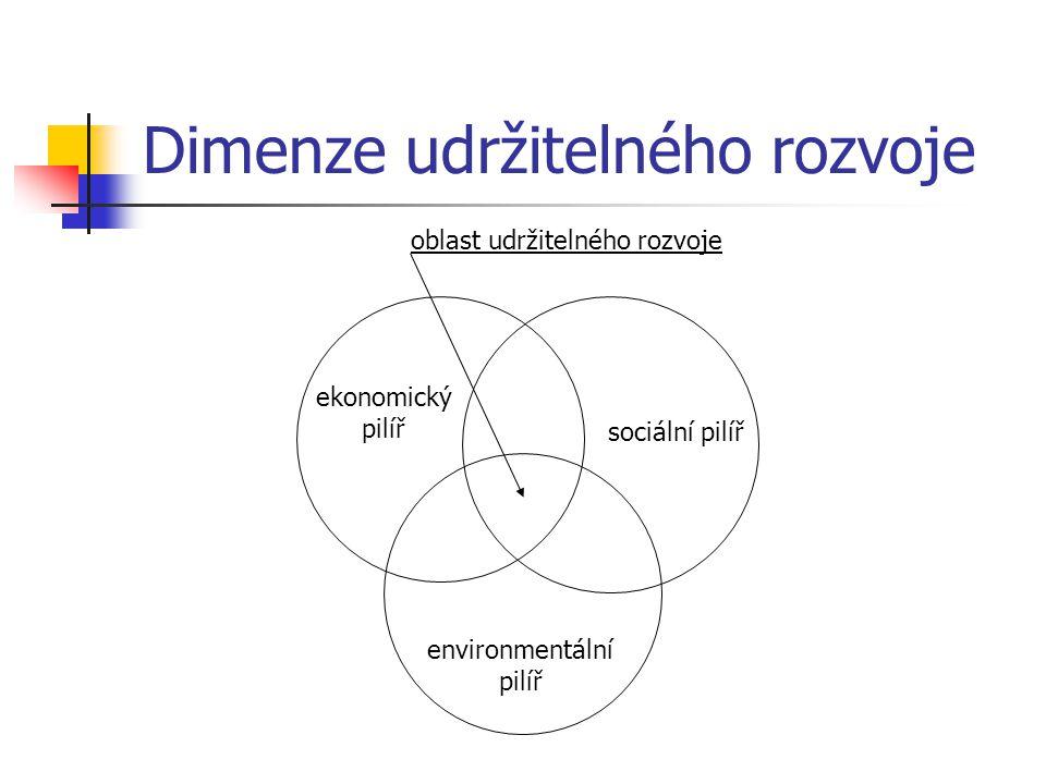 Dimenze udržitelného rozvoje environmentální pilíř sociální pilíř ekonomický pilíř oblast udržitelného rozvoje