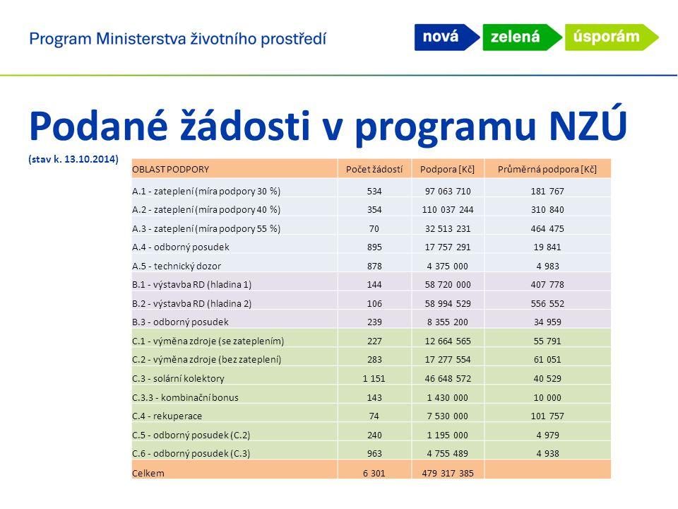 Podané žádosti v programu NZÚ (stav k.