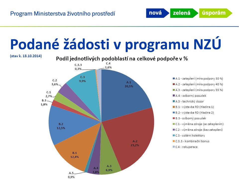 Podané žádosti v programu NZÚ (stav k. 13.10.2014)