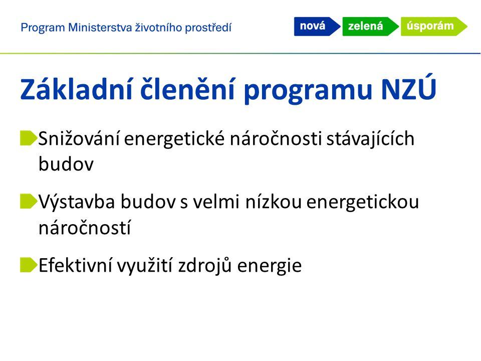 Základní členění programu NZÚ Snižování energetické náročnosti stávajících budov Výstavba budov s velmi nízkou energetickou náročností Efektivní využití zdrojů energie