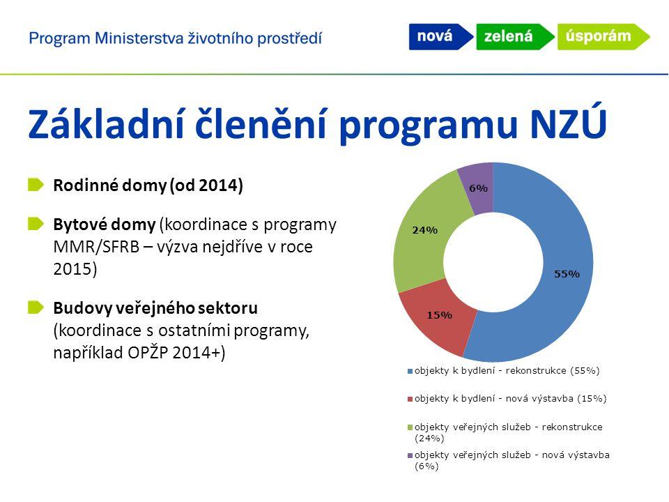 Příjem žádostí v programu NZÚ Směrnice MŽP č.