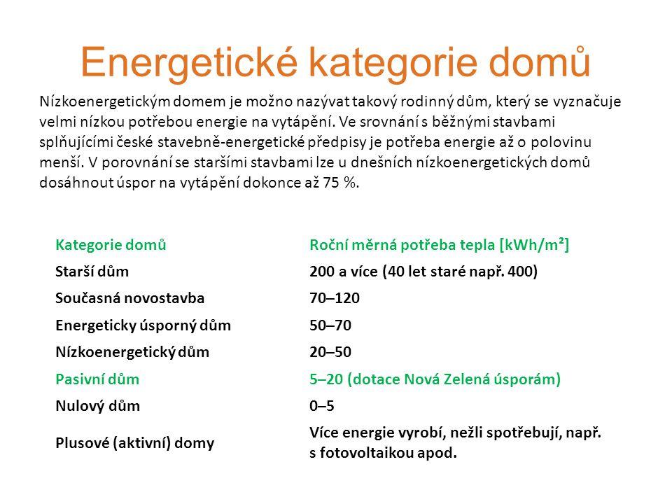Energetické kategorie domů Kategorie domůRoční měrná potřeba tepla [kWh/m²] Starší dům200 a více (40 let staré např.