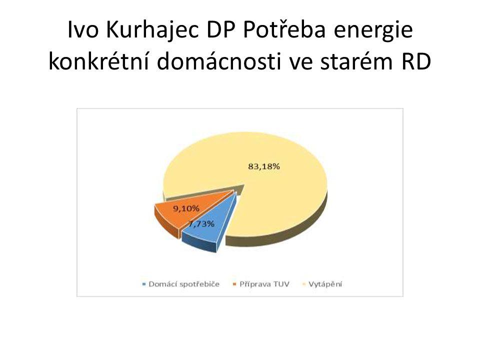 Ivo Kurhajec DP Potřeba energie konkrétní domácnosti ve starém RD