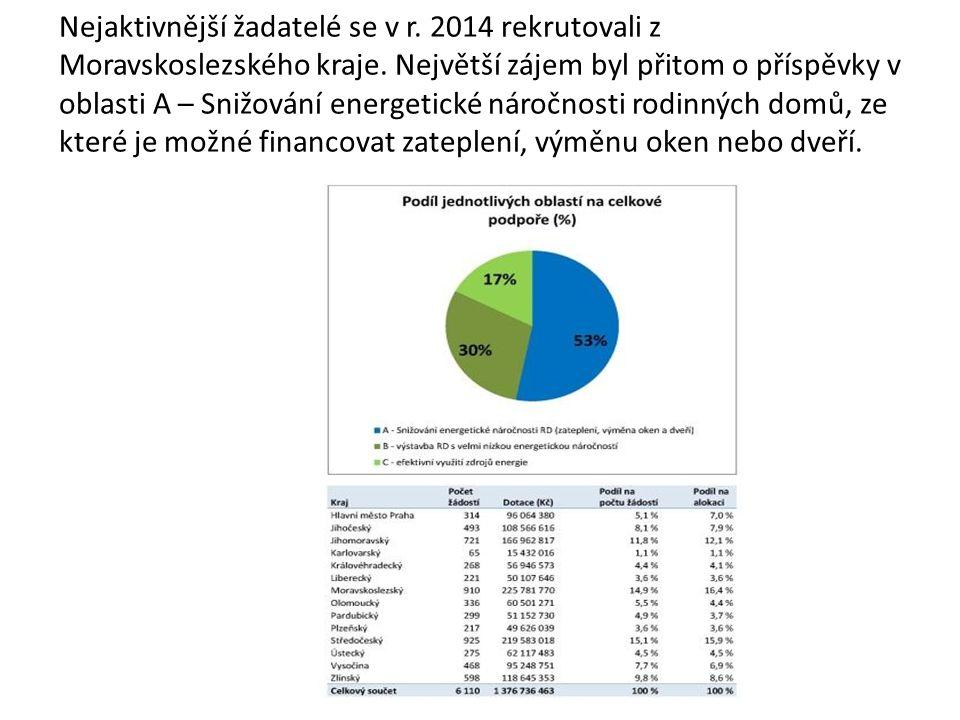 Nejaktivnější žadatelé se v r. 2014 rekrutovali z Moravskoslezského kraje.