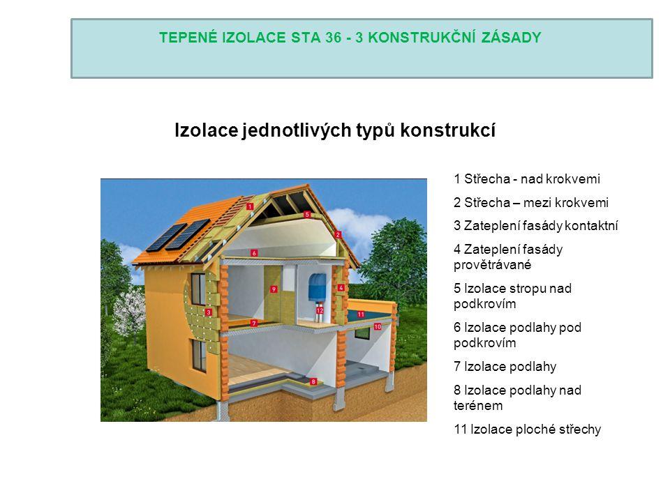 TEPENÉ IZOLACE STA 36 - 3 KONSTRUKČNÍ ZÁSADY Izolace jednotlivých typů konstrukcí 1 Střecha - nad krokvemi 2 Střecha – mezi krokvemi 3 Zateplení fasád