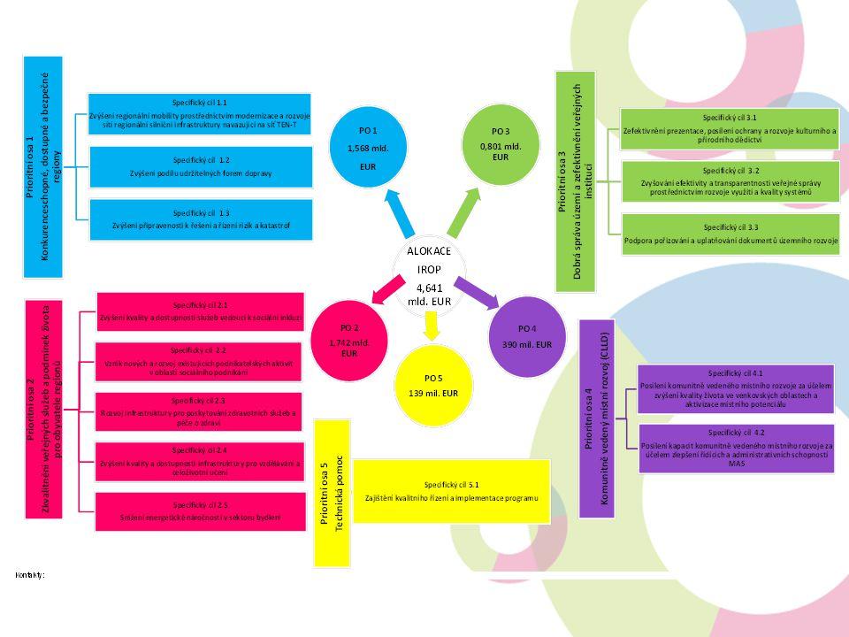 Vzdělávání – pokračování rozvoj vnitřní konektivity škol a školských zařízení, připojení k internetu doplňková zeleň v okolí budov nelze podporovat všeobecnou vzdělávací infrastrukturu Příjemci: školy a školská zařízení v oblasti předškolního, základního a středního vzdělávání a vyšší odborné školy, školy a školská zařízení, další subjekty podílející se na realizaci vzdělávacích aktivit, kraje, organizace zřizované nebo zakládané kraji, obce, organizace zřizované nebo zakládané obcemi PRIORITNÍ OSA 2 ZKVALITNĚNÍ VEŘEJNÝCH SLUŽEB A PODMÍNEK ŽIVOTA PRO OBYVATELE REGIONŮ