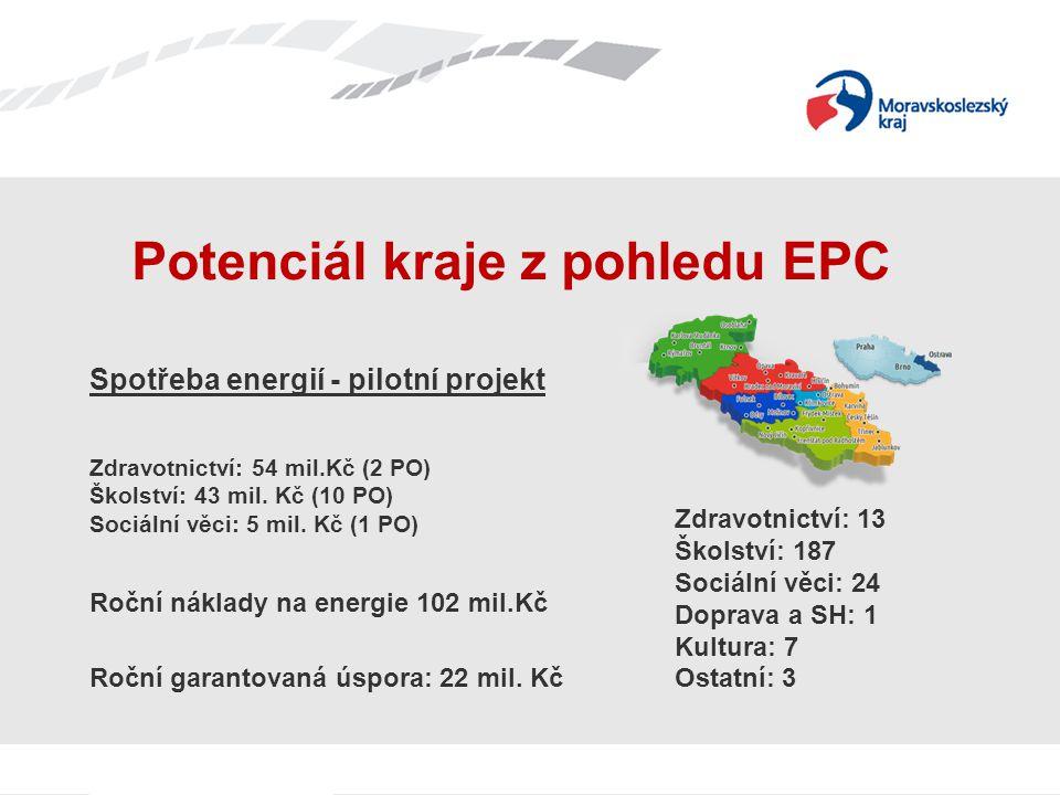 Zdravotnictví: 54 mil.Kč (2 PO) Školství: 43 mil. Kč (10 PO) Sociální věci: 5 mil. Kč (1 PO) Potenciál kraje z pohledu EPC Roční náklady na energie 10
