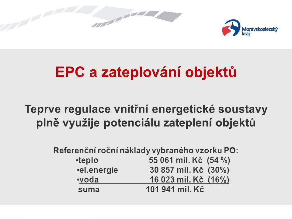 Teprve regulace vnitřní energetické soustavy plně využije potenciálu zateplení objektů Referenční roční náklady vybraného vzorku PO: teplo55 061 mil.