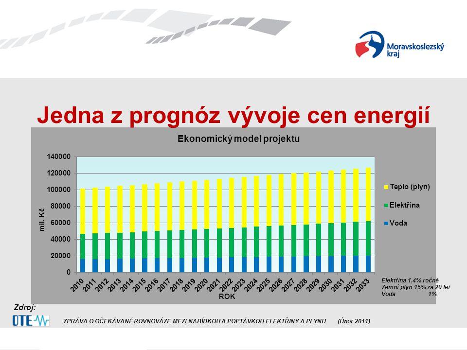 Zdroj: ZPRÁVA O OČEKÁVANÉ ROVNOVÁZE MEZI NABÍDKOU A POPTÁVKOU ELEKTŘINY A PLYNU(Únor 2011) Elektřina 1,4% ročně Zemní plyn 15% za 20 let Voda1% Jedna z prognóz vývoje cen energií