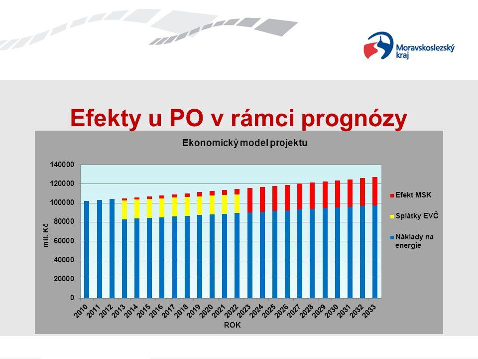 Měsíce IX-XII jsou prognózou vývoje Vývoj úspor za rok 2013