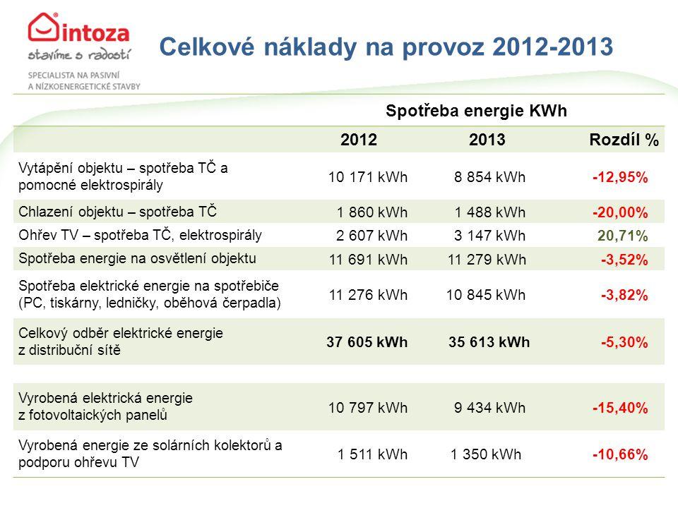 Celkové náklady na provoz 2012-2013 Spotřeba energie KWh 20122013Rozdíl % Vytápění objektu – spotřeba TČ a pomocné elektrospirály 10 171 kWh8 854 kWh -12,95% Chlazení objektu – spotřeba TČ 1 860 kWh1 488 kWh -20,00% Ohřev TV – spotřeba TČ, elektrospirály 2 607 kWh3 147 kWh 20,71% Spotřeba energie na osvětlení objektu 11 691 kWh11 279 kWh -3,52% Spotřeba elektrické energie na spotřebiče (PC, tiskárny, ledničky, oběhová čerpadla) 11 276 kWh10 845 kWh -3,82% Celkový odběr elektrické energie z distribuční sítě 37 605 kWh35 613 kWh-5,30% Vyrobená elektrická energie z fotovoltaických panelů 10 797 kWh9 434 kWh -15,40% Vyrobená energie ze solárních kolektorů a podporu ohřevu TV 1 511 kWh1 350 kWh -10,66%