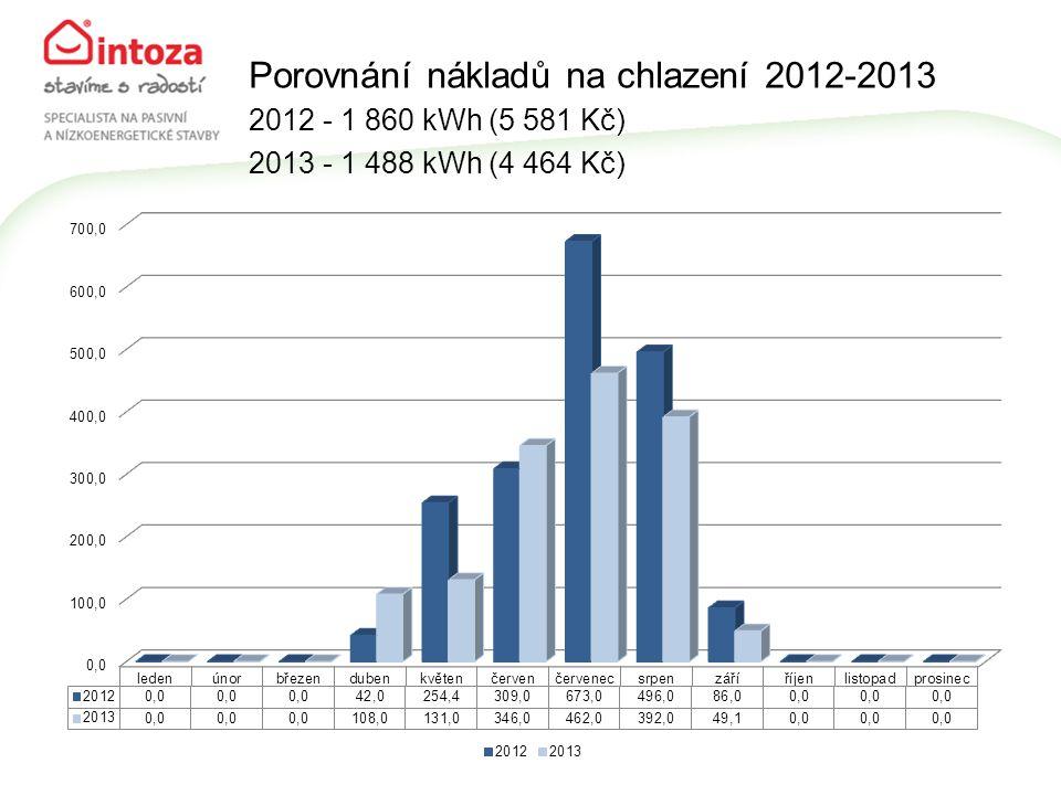 Porovnání nákladů na chlazení 2012-2013 2012 - 1 860 kWh (5 581 Kč) 2013 - 1 488 kWh (4 464 Kč)