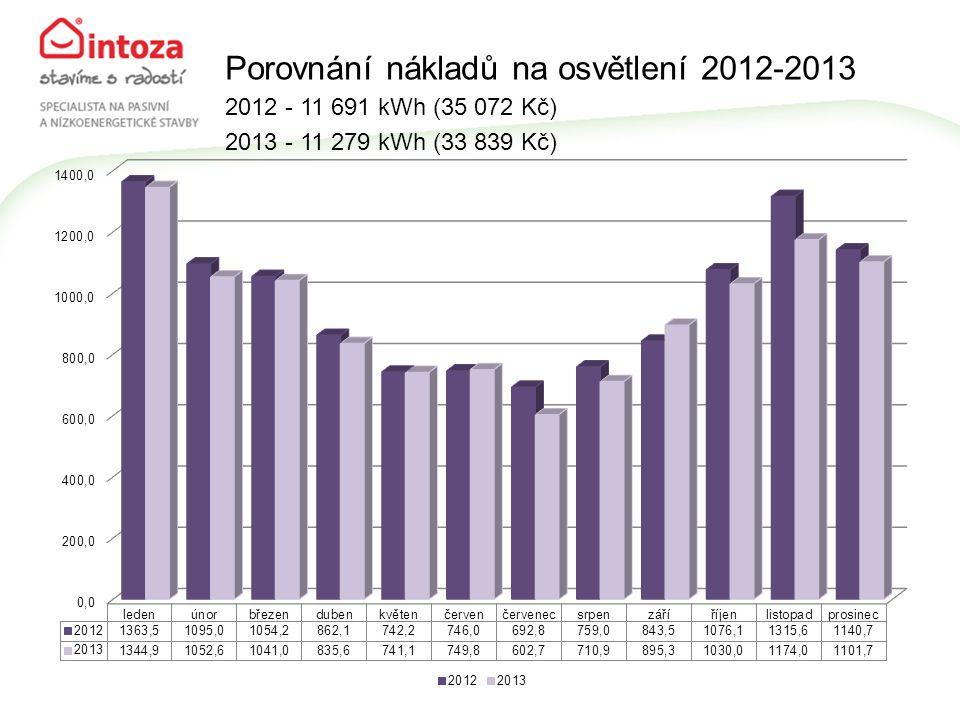 Porovnání nákladů na osvětlení 2012-2013 2012 - 11 691 kWh (35 072 Kč) 2013 - 11 279 kWh (33 839 Kč)