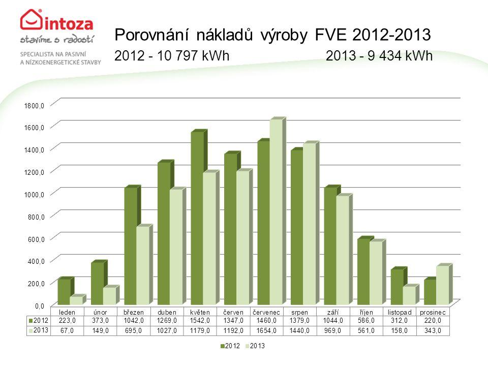 Porovnání nákladů výroby FVE 2012-2013 2012 - 10 797 kWh 2013 - 9 434 kWh
