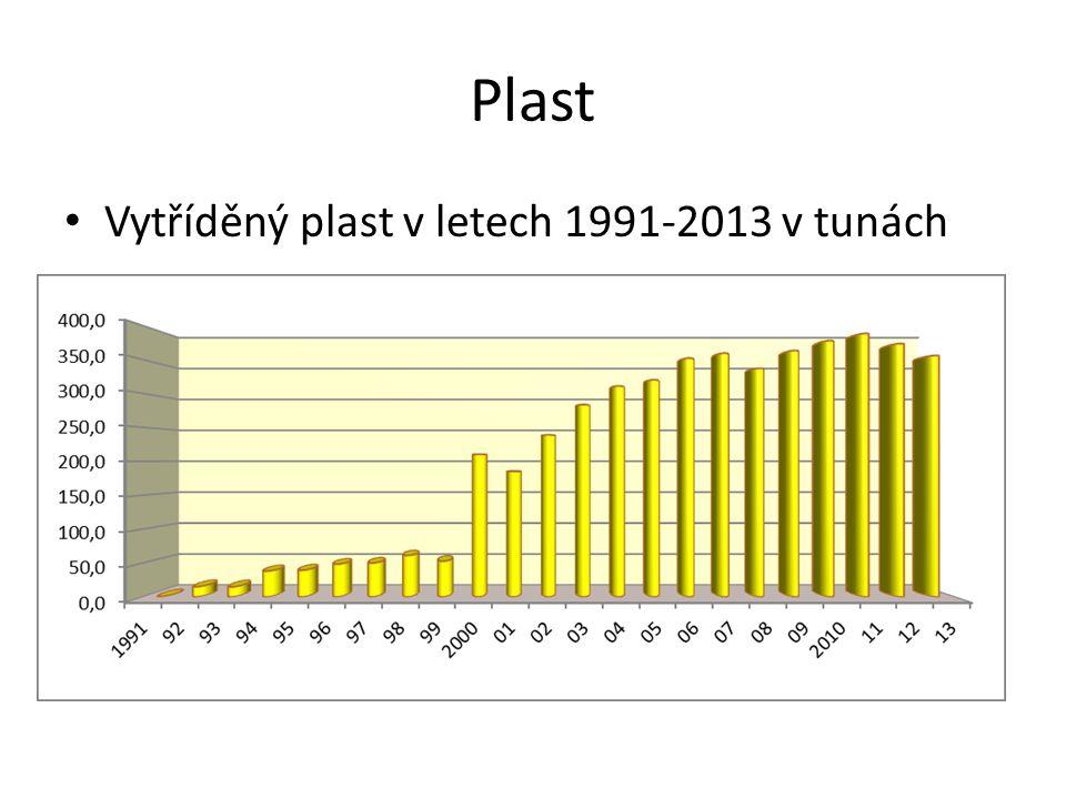 Sklo Čiré i barevné sklo 1991-2013 v tunách
