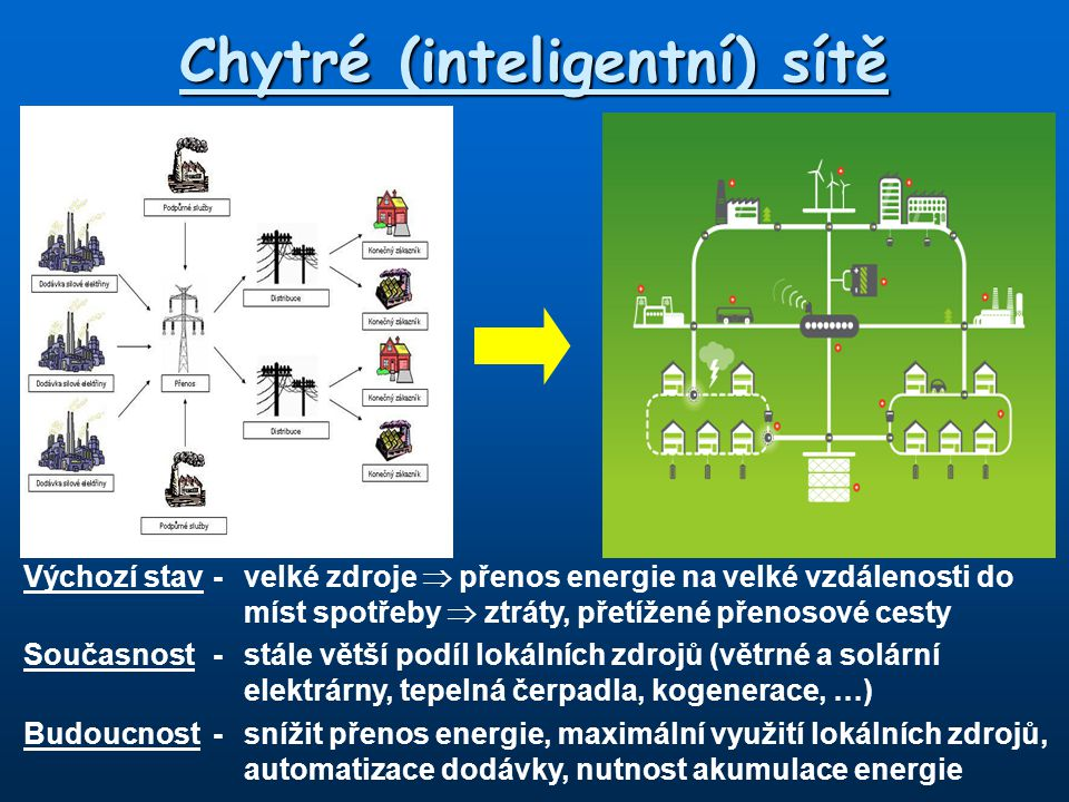 Chytré (inteligentní) sítě Složky chytrých sítí: *tradiční (nízkoemisní) elektrárny větších výkonů – TE, JE, VE *elektrárny menších výkonů – obnovitelné zdroje energie -MVE, větrné a solární elektrárny, kogenerace *zdroje tepla – kogenerace, solární tepelné články, tepelná čerpadla *akumulace elektrické energie a tepla *centrální a lokální řízení inteligentních sítí *inteligentní elektroměry – online automatická komunikace mezi spotřebitelem a dodavatelem, vyhodnocení podle okamžitého stavu v síti a nezbytnosti dodávky elektřiny do odběratele *inteligentní spotřebiče – možnost spínání v závislosti na požadavku spotřebitele a možností sítě, včetně priorit Úspěch realizace je dán komplexním řešení v celé oblasti včetně zateplení budov, automatická regulace vytápění, klimatizace a ventilace