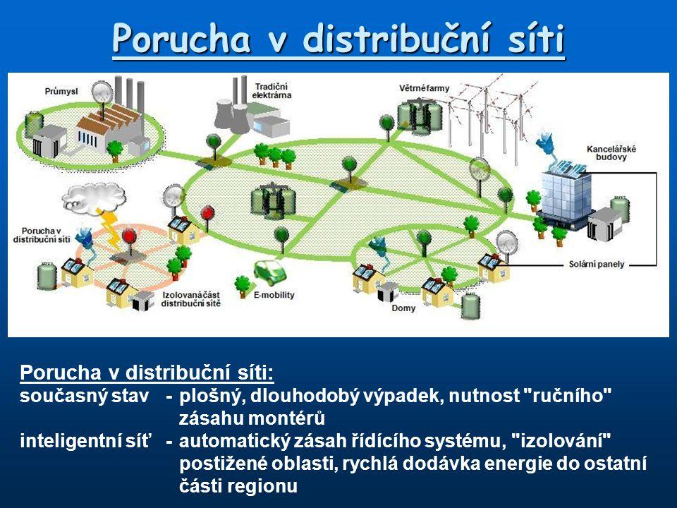 Koncepce chytrý dům Distributor-optimální řízení sítí nn, optimalizace zatížení -informace o spotřebě každého zákazníka Zákazník-dálková informace o stavu spotřebičů (internet) -informace o aktuální spotřebě -řízené spínání spotřebičů -jednodušší připojení vlastních zdrojů energie Koncept Smart Home neboli chytrý dům Elektřina Plyn Voda Teplo Smart Home Mobil Decentralizovaná vlastní výroba Prázdninový dům/ přechodné bydliště E-vehicle Dálková kontrola Smart Meters Distributor/ výrobce