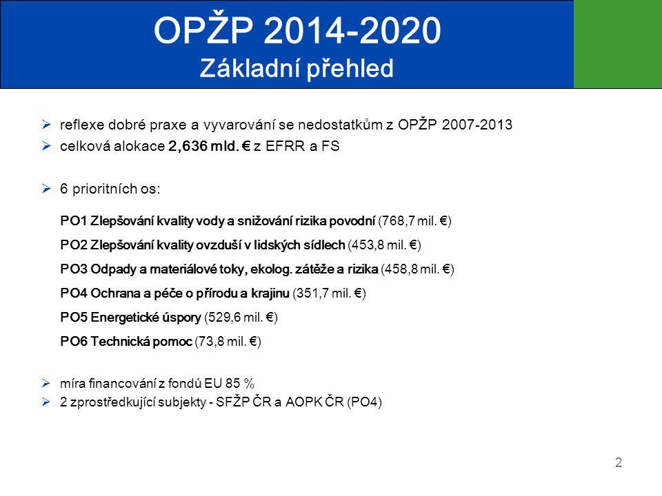OPŽP 2014-2020 Základní přehled  reflexe dobré praxe a vyvarování se nedostatkům z OPŽP 2007-2013  celková alokace 2,636 mld.